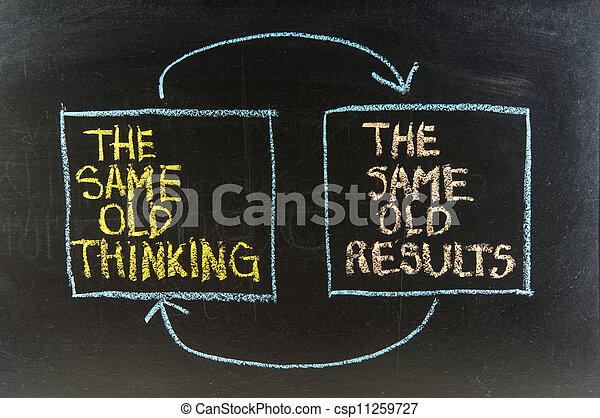 Los mismos viejos pensamientos y resultados decepcionantes - csp11259727