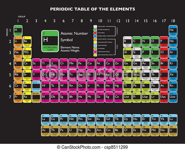 Updated periodic table with livermorium and flerovium for eps periodic table csp8511299 urtaz Image collections