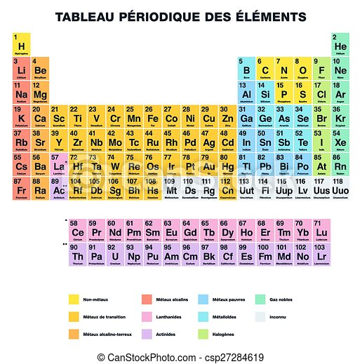 Periodic Table French Periodic Table Of The Elements French