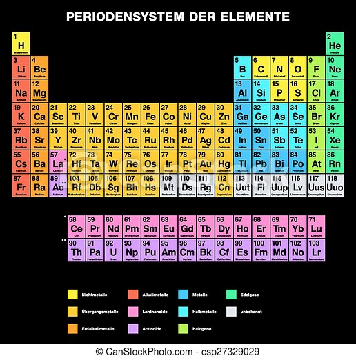 Periodic Table German Periodic Table Of The Elements German