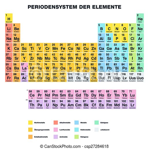 Periodic table german periodic table of the elements vector periodic table german csp27284618 urtaz Choice Image
