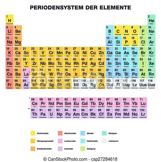 periodic table german csp27284618 - Periodic Table Element E