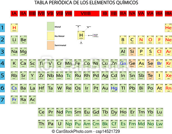 Periodic Table Of Chemical Elements   Csp14521729