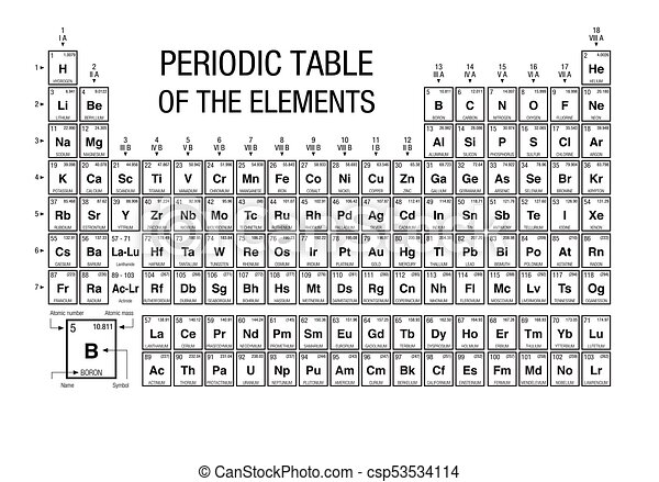 Periodic Table Of Elements Black And White With The 4 New Elements