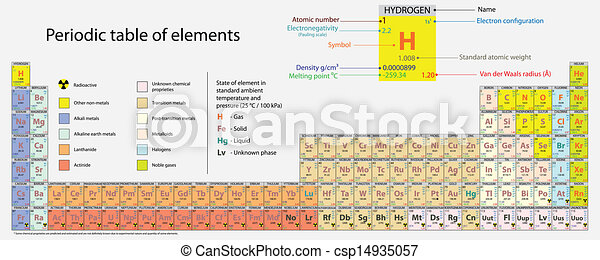 Periodic table of elements high detailed periodic table of elements periodic table of elements csp14935057 urtaz Gallery
