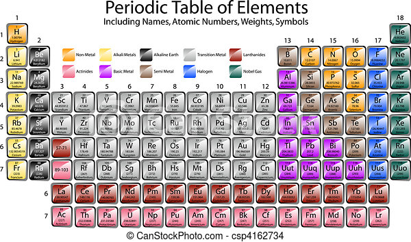 periodic table of elements csp4162734 - Periodic Table Of Elements Vector Free