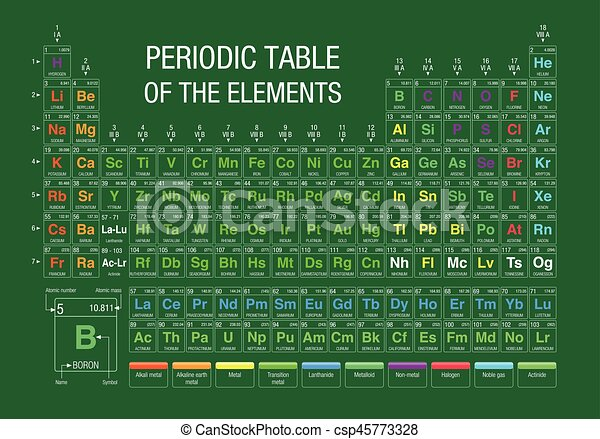 Periodic table of elements on green background with the 4 vector periodic table of elements on green background with the 4 new elements included on november 28 2016 urtaz Choice Image