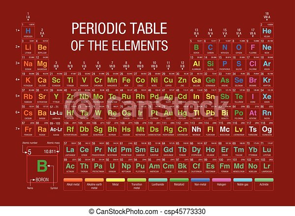 Periodic Table Of Elements On Red Background With The 4 New Elements