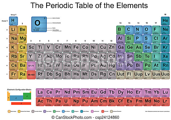 Periodic Table Of Elements Periodic Table Of Elements Designed In