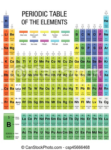 Periodic Table Of Elements With The 4 New Elements Included On November 28,  2016 By The Iupac. Size: