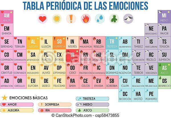 Periodic table of human emotions in spanish vector illustration periodic table of human emotions in spanish vector illustration urtaz Images