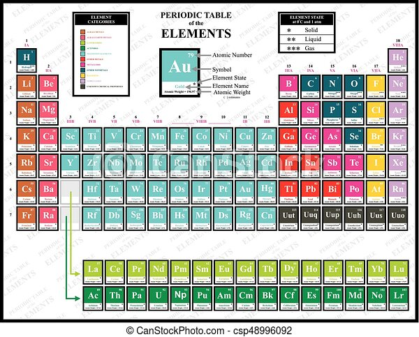 Periodic table of the chemical elements including name atomic number periodic table of the chemical elements csp48996092 urtaz Choice Image