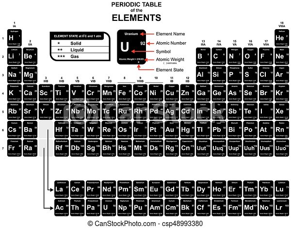 Periodic Table Of The Chemical Elements Including Name Atomic Number