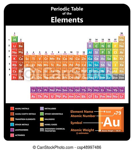 Periodic table of the chemical elements including name symbol atomic periodic table of the chemical elements csp48997486 urtaz Image collections