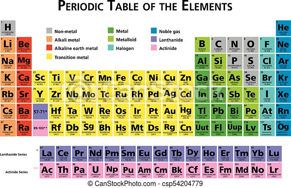 Mendeleev Periodic Table Of The Chemical Elements Illustration