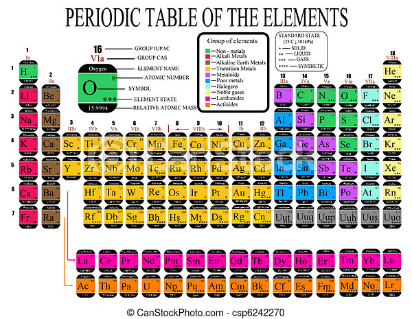 Colorful periodic table of the chemical elements including element periodic table of the chemical elements csp6242270 urtaz Choice Image