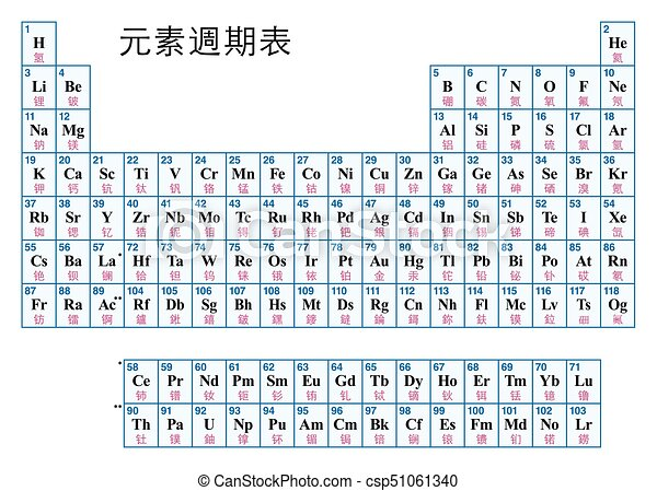 Periodic table of the elements chinese periodic table of the periodic table of the elements chinese csp51061340 urtaz Choice Image