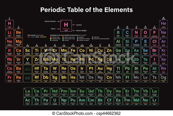 Periodic table of the elements vector illustration shows atomic periodic table of the elements csp44662362 urtaz Choice Image
