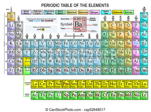 Periodic Table Of The Elements Complete Extended Representation Of