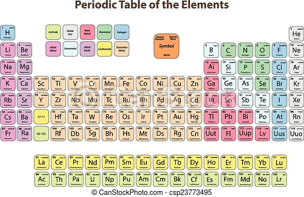 periodic table of the elements csp23773495 - Periodic Table Of Elements Vector Free