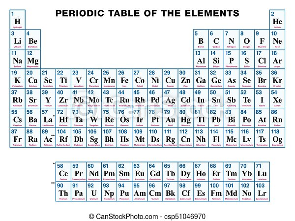 Periodic Table Of The Elements English