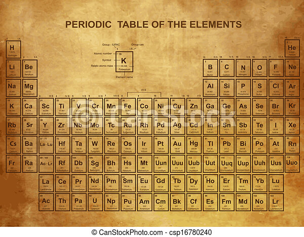 Periodic table of the elements with atomic number symbol eps periodic table of the elements vector urtaz Gallery