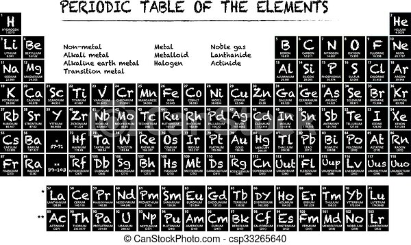 Periodic table of the elements illustration vector version 10 periodic table of the elements csp33265640 urtaz Gallery