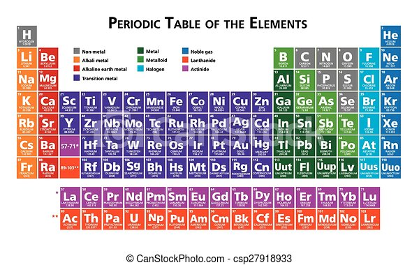 Periodic table of the elements  - csp27918933