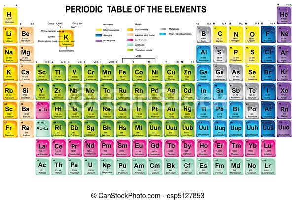 Periodic Table Of The Elements   Csp5127853