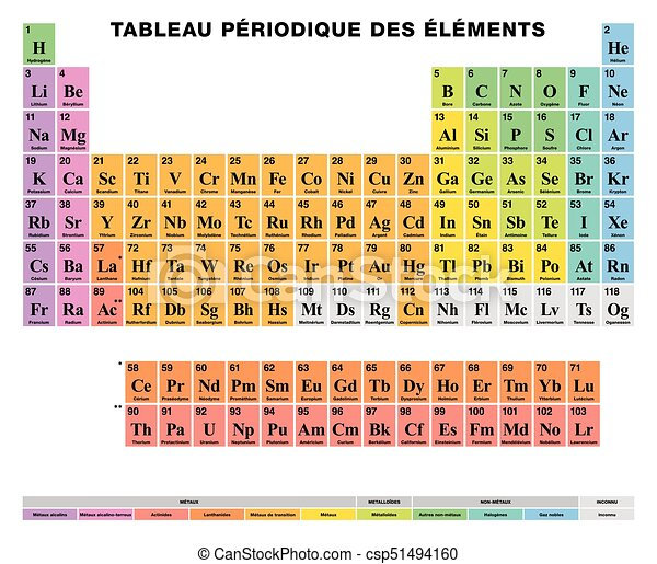 Periodic table of the elements french labeling colored cells periodic table of the elements french labeling colored cells csp51494160 urtaz Image collections