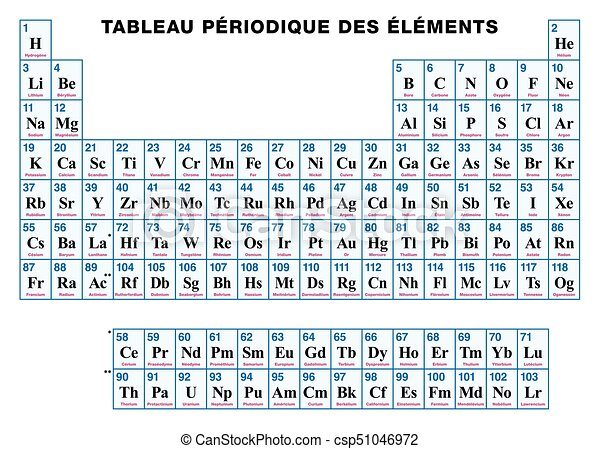 Periodic Table Of The Elements French Periodic Table Of The