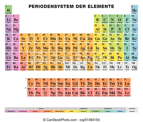 Periodic Table Of The Elements GERMAN Labeling, Colored Cells   Csp51494154
