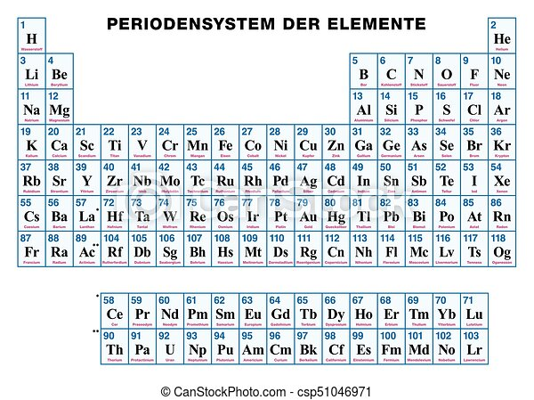 Periodic Table Of The Elements German Periodic Table Of The
