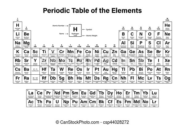 Periodic table of the elements vector illustration shows atomic periodic table of the elements csp44028272 urtaz Choice Image