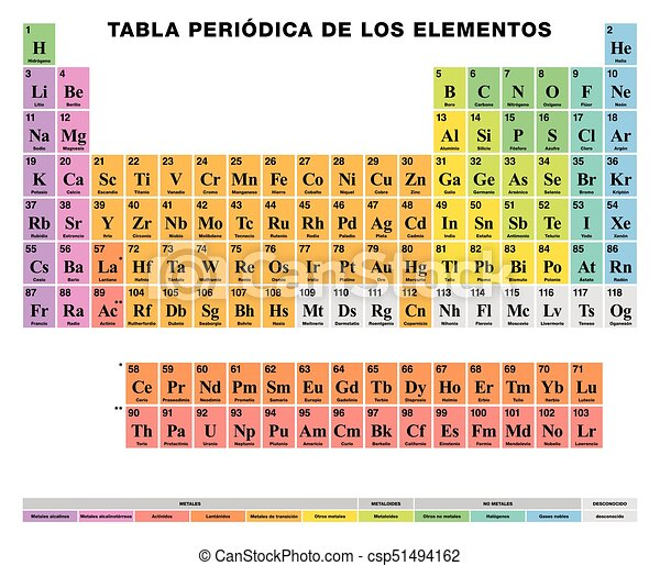 Nice Periodic Table Of The Elements SPANISH Labeling, Colored Cells   Csp51494162