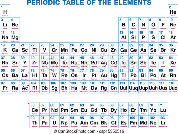 Periodic table of the elements 118 chemical elements vector periodic table of the elements csp15352516 urtaz Image collections