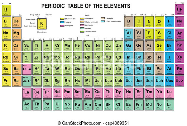 Periodic Table Of The Elements With Atomic Number Symbol And Weight