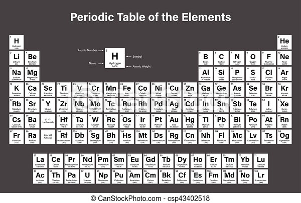 periodic table of the elements csp43402518 - Periodic Table Of Elements Vector