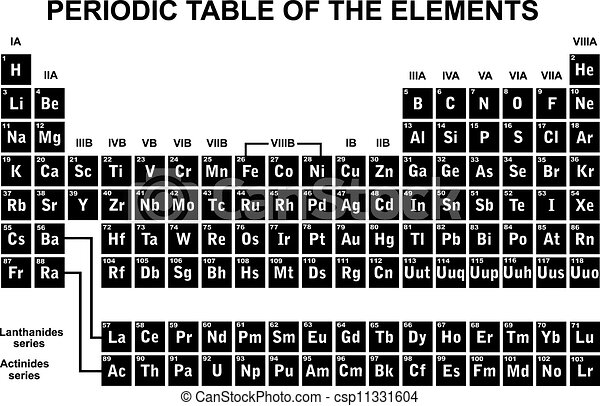 Perfect Periodic Table Of The Elements   Csp11331604