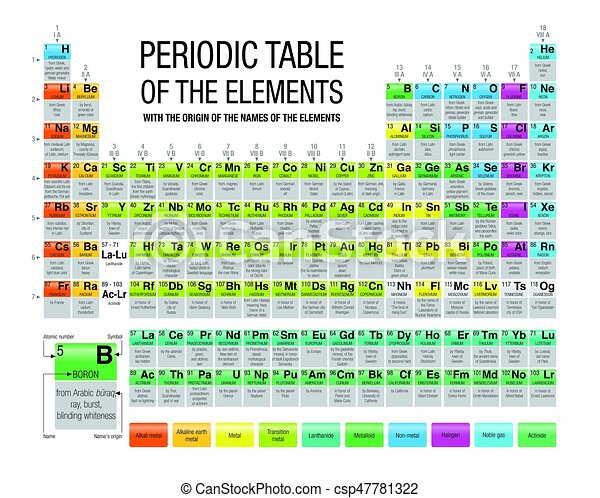 periodic table of the elements with the origin of the names of the elements in white - Periodic Table Search By Name