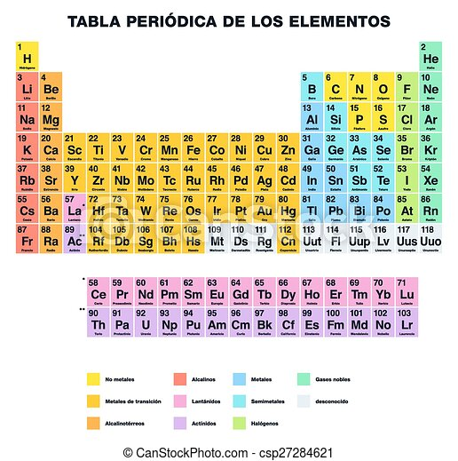Periodic Table Spanish Periodic Table Of The Elements Spanish