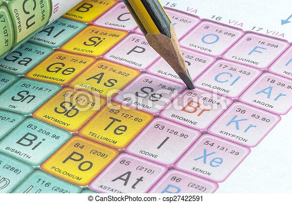 Periodic table - csp27422591