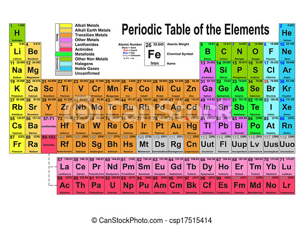 Periodic table periodic table of the elements vector illustration periodic table csp17515414 urtaz Image collections