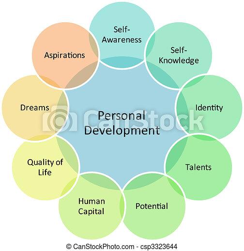 Personal development business diagram - csp3323644