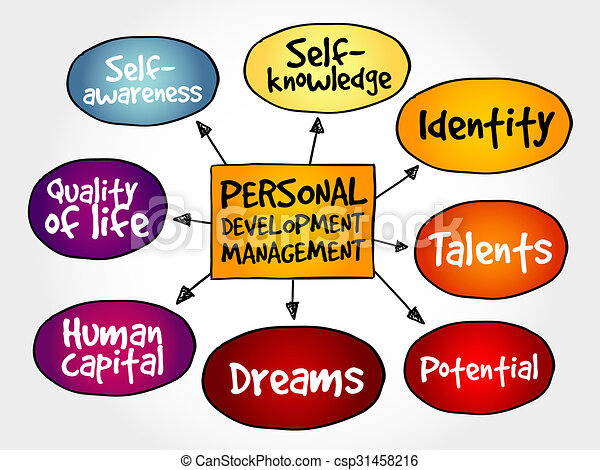 How to Write Your Perfect Personal Development Plan