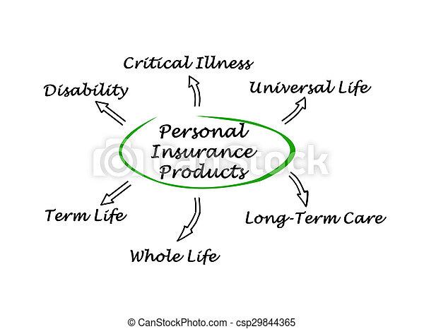 Personal Insurance - csp29844365