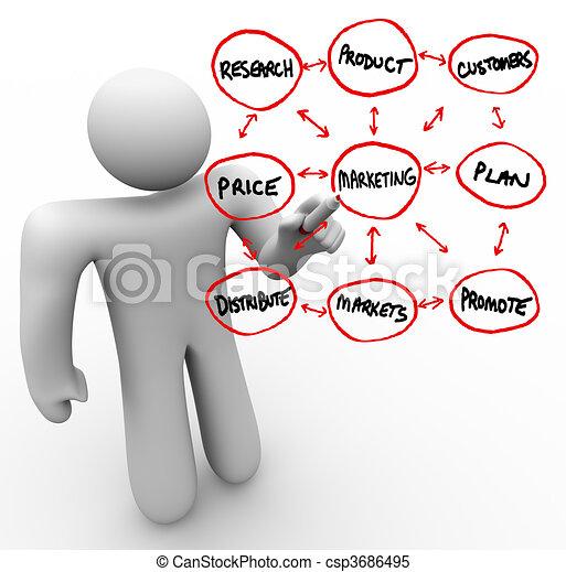 pessoa, marketing, vidro, tábua, palavras, desenho - csp3686495