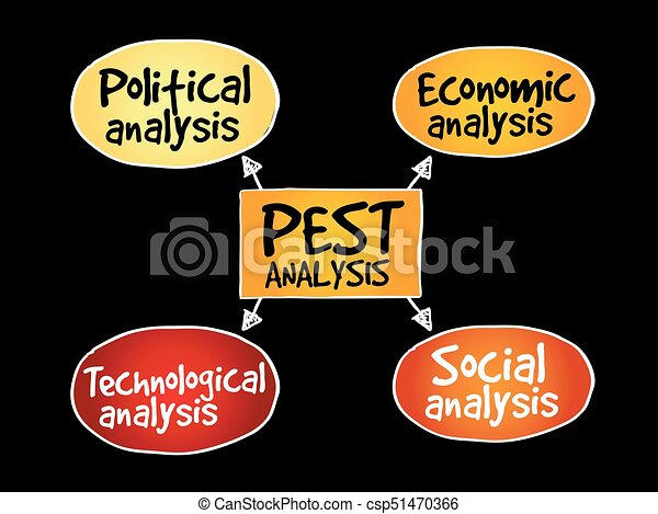 Pest Analysis Mind Map Political Economic Social  Clip Art