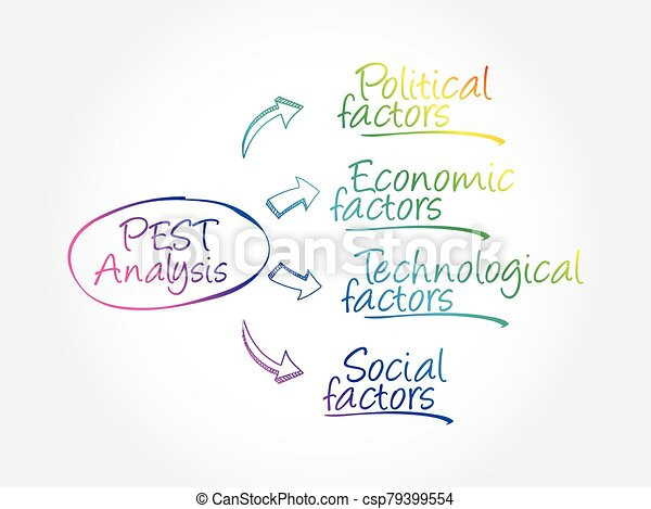 PEST analysis mind map, political, economic - csp79399554