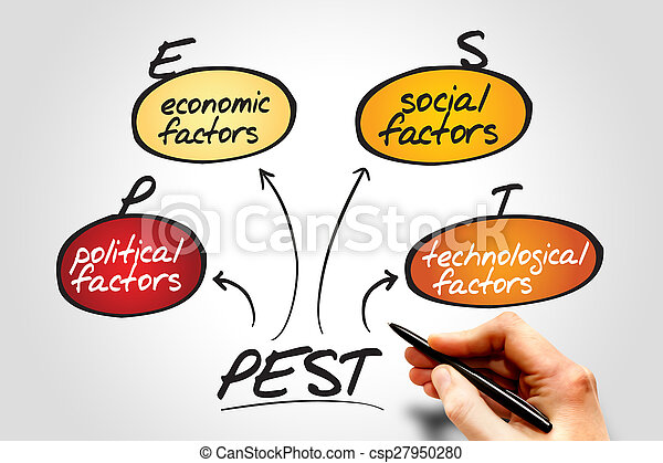 Pest Analysis Flow Chart Business Concept Pictures  Search